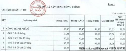 Chỉ số giá xây dựng công trình năm 2013