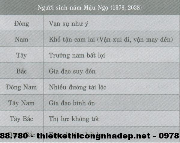 Phương vị phòng ngủ của n hững người sinh năm Mậu Ngọ( 1978; 2038 )