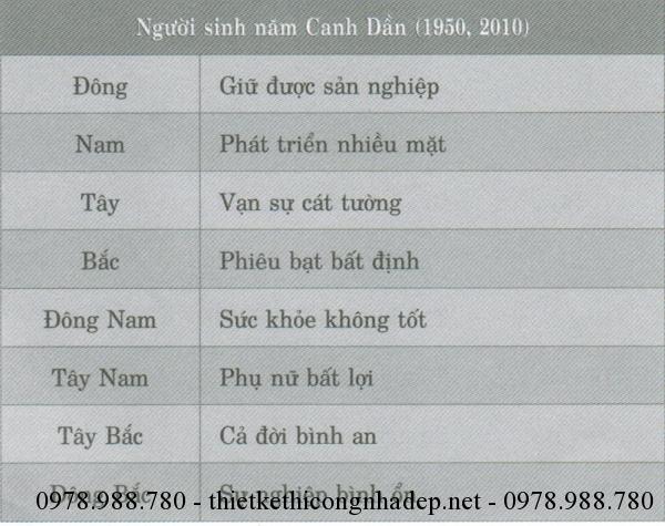 Người sinh năm Canh Dần (1950,2010)