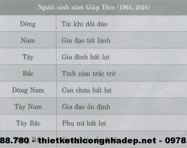 Người sinh năm Giáp Thìn (1964,2024)