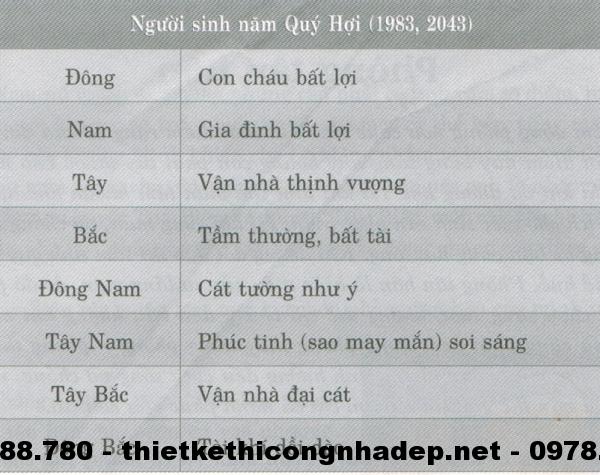 Phương vị phòng ngủ của những người sinh năm Quý Hợi ( 1983; 2043 )