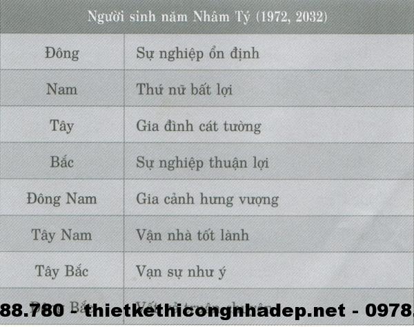 Phương vị phòng ngủ cho những người sinh năm Nhâm Tý( 1972; 2032 )