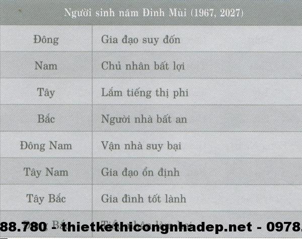 Phương vị phòng ngủ cho những người sinh năm Đinh Mùi( 1967; 2027 )
