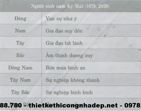 Phương vị phòng ngủ của những người sinh năm Kỷ Mùi( 1979; 2039)