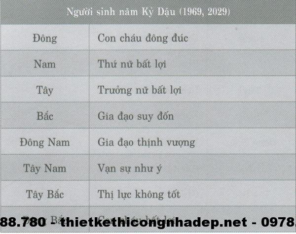 Phương vị phòng ngủ cho những người sinh năm Kỷ Dậu( 1969; 2029 )