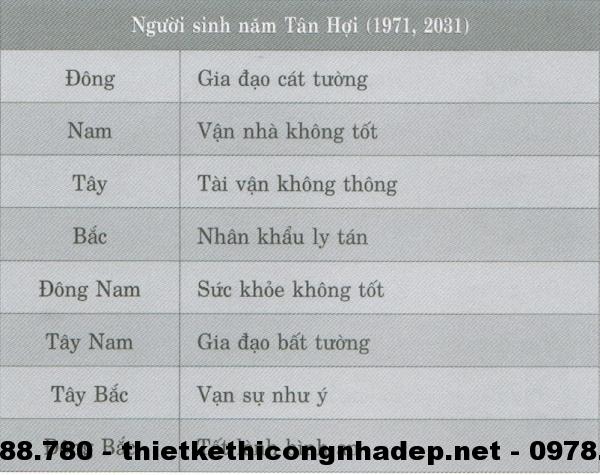 Phương vị phòng ngủ cho những người sinh năm Tân Hợi ( 1971; 2031 )