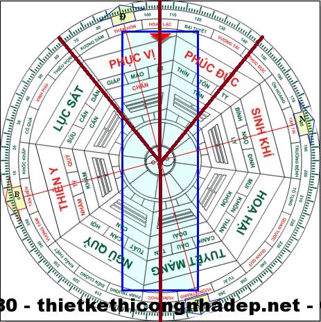 La Bàn minh họa cho nhà hướng Ất thuộc Chấn trạch( hướng Đông )