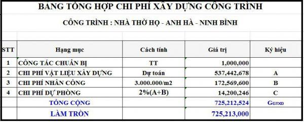 Bảng tổng hợp chi phí xây dựng công trình NDNTH15